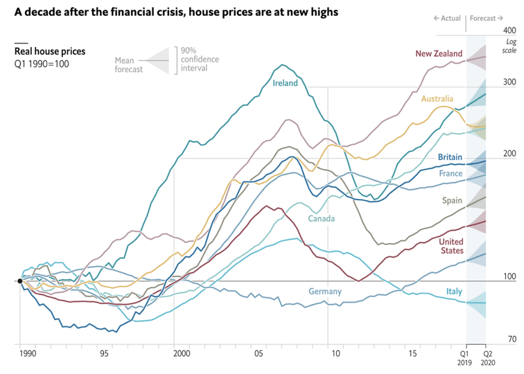 Comparative House Price Index