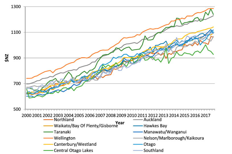 No surprises: Wages haven't kept up with runaway house prices. Some evidence.