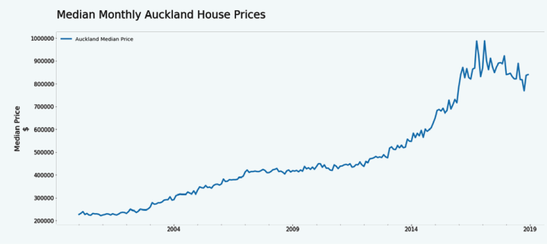 2 Decades of Auckland Median House Prices 2000-2019